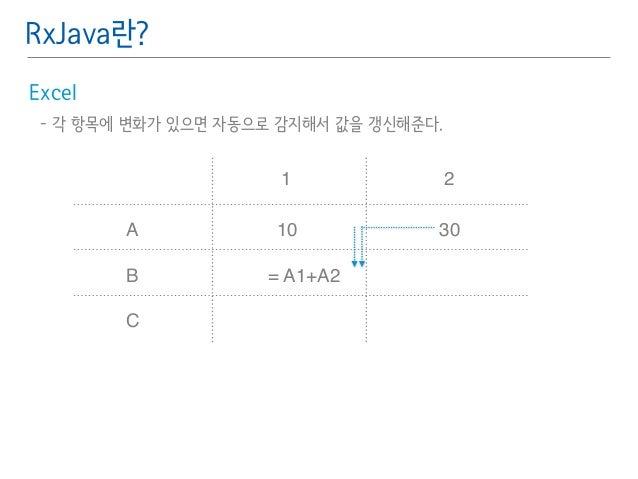 RxJava란?  Excel䯽  - 각 항목에 변화가 있으면 자동으로 감지해서 값을 갱신해준다.䯽  !  !  A  B  C  1 2  10  = A1+A2  30