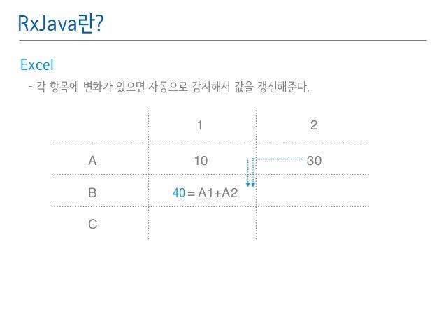 RxJava란?  Excel䯽  - 각 항목에 변화가 있으면 자동으로 감지해서 값을 갱신해준다.䯽  !  !  A  B  C  1 2  10  = A1+A2  30  40