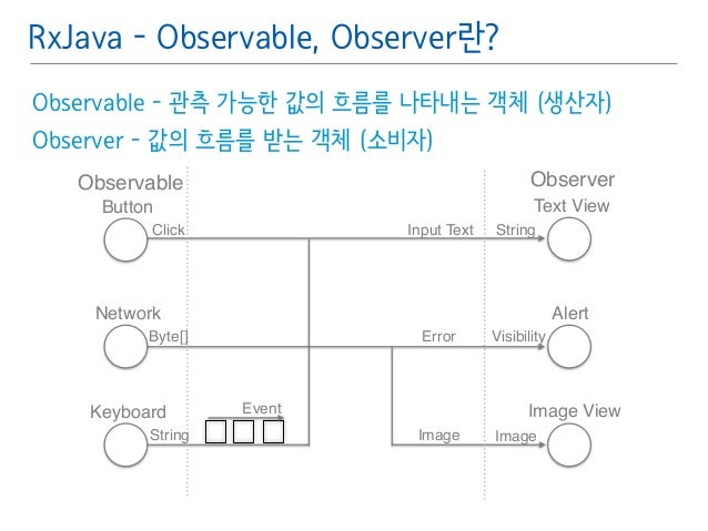 RxJava - Observable, Observer란?  Observable - 관측 가능한 값의 흐름를 나타내는 객체 (생산자)䯽  Observer - 값의 흐름를 받는 객체 (소비자)䯽  !  Observable ...