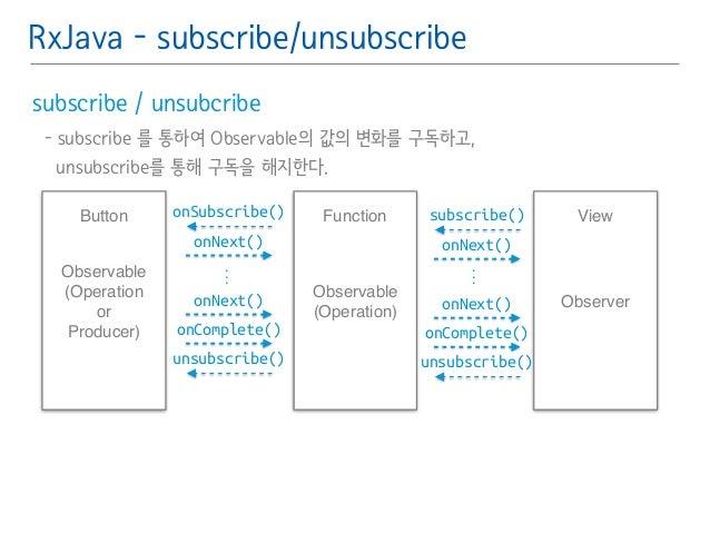 RxJava - subscribe/unsubscribe  subscribe / unsubcribe䯽  - subscribe 를 통하여 Observable의 값의 변화를 구독하고,䯽  unsubscribe를 통해 구독을 ...