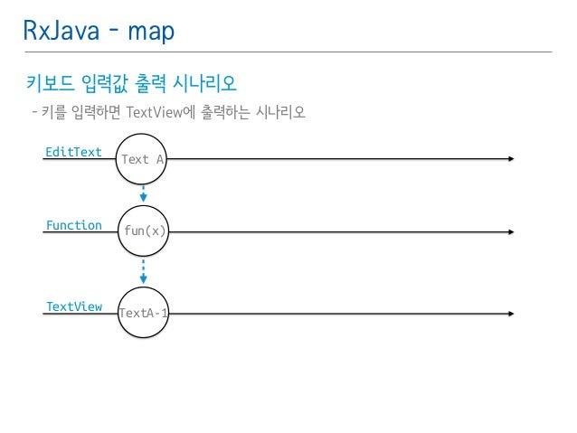 RxJava - map  키보드 입력값 출력 시나리오䯽  - 키를 입력하면 TextView에 출력하는 시나리오  EditText  Function  TextView  Text A  fun(x)  TextA-1