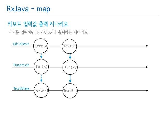 RxJava - map  키보드 입력값 출력 시나리오䯽  - 키를 입력하면 TextView에 출력하는 시나리오  EditText  Function  TextView  Text B  fun(x)  TextB-1  Text...