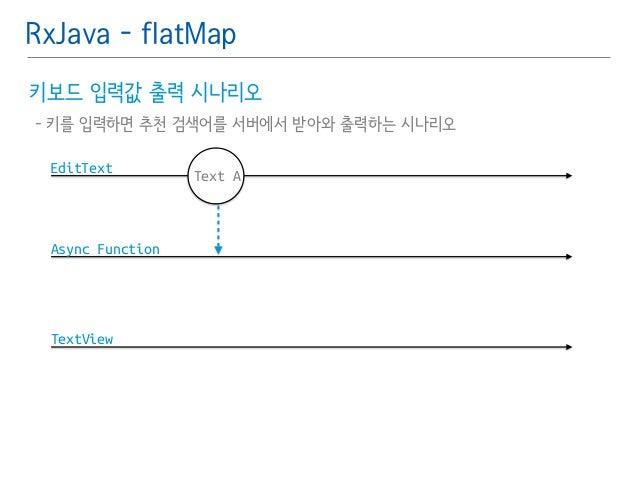RxJava - flatMap  키보드 입력값 출력 시나리오䯽  - 키를 입력하면 추천 검색어를 서버에서 받아와 출력하는 시나리오  EditText  Async Function  TextView  Text A