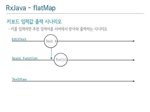 RxJava - flatMap  키보드 입력값 출력 시나리오䯽  - 키를 입력하면 추천 검색어를 서버에서 받아와 출력하는 시나리오  EditText  Async Function  TextView  Text A  fun(...