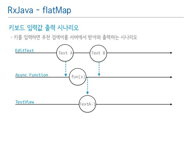 RxJava - flatMap  키보드 입력값 출력 시나리오䯽  - 키를 입력하면 추천 검색어를 서버에서 받아와 출력하는 시나리오  EditText  Async Function  TextView  Text A Text ...