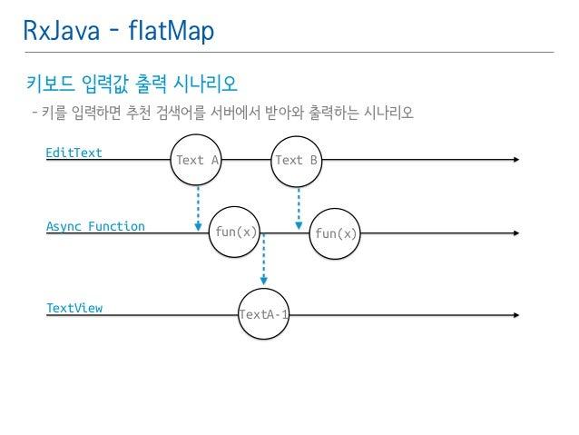 RxJava - flatMap  키보드 입력값 출력 시나리오䯽  - 키를 입력하면 추천 검색어를 서버에서 받아와 출력하는 시나리오  EditText  Async Function  TextView  fun(x)  Text...