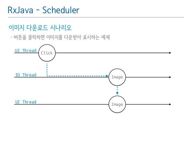 RxJava - Scheduler  이미지 다운로드 시나리오䯽  - 버튼을 클릭하면 이미지를 다운받아 표시하는 예제  UI Thread  IO Thread  UI Thread  Click  Image  Image