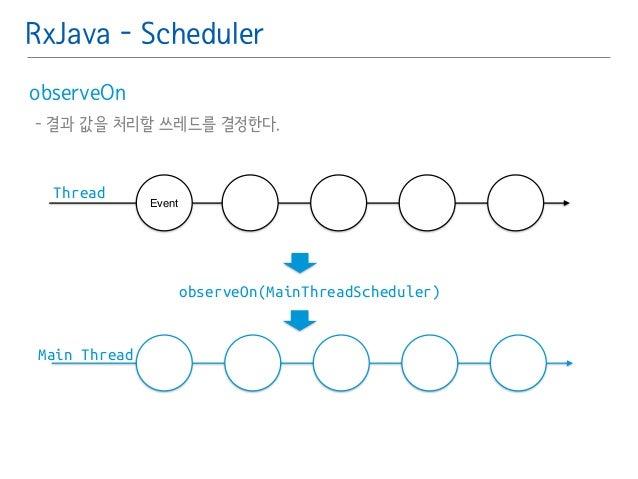 RxJava - Scheduler  observeOn䯽  - 결과 값을 처리할 쓰레드를 결정한다.  Event  observeOn(MainThreadScheduler)  Thread  Main Thread