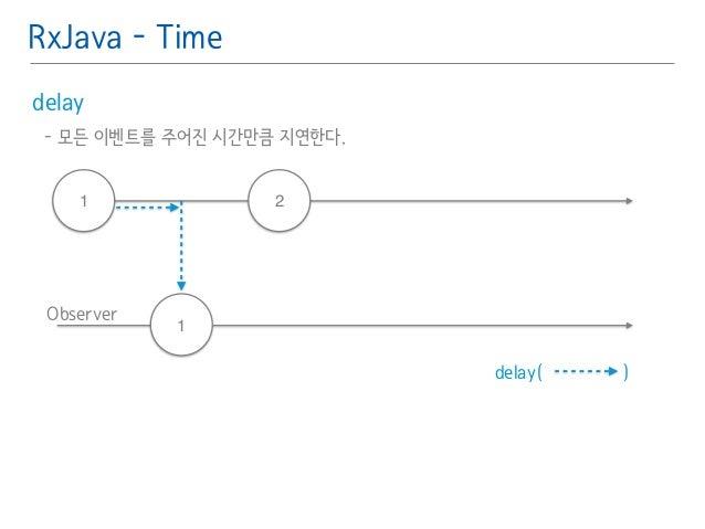 RxJava - Time  delay䯽  - 모든 이벤트를 주어진 시간만큼 지연한다.䯽  !  1 2  Observer  1  delay( )