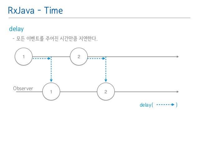 RxJava - Time  delay䯽  - 모든 이벤트를 주어진 시간만큼 지연한다.䯽  !  1 2  Observer  1 2  delay( )