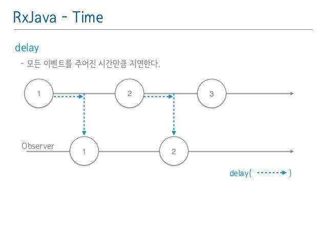 RxJava - Time  delay䯽  - 모든 이벤트를 주어진 시간만큼 지연한다.䯽  !  1 2 3  Observer  1 2  delay( )