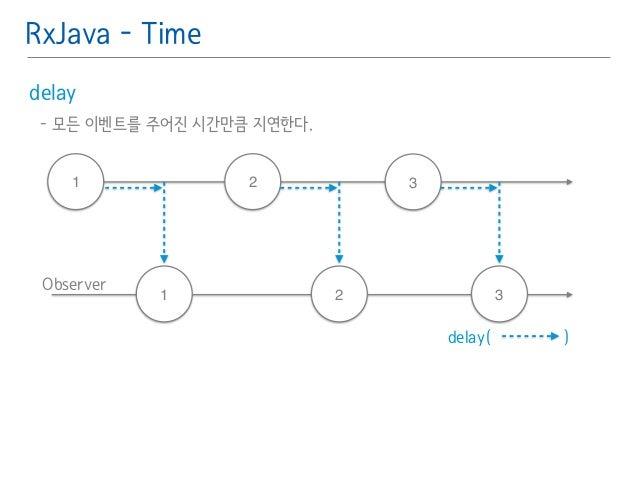 RxJava - Time  delay䯽  - 모든 이벤트를 주어진 시간만큼 지연한다.䯽  !  1 2 3  Observer  1 2 3  delay( )