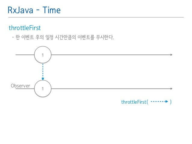 RxJava - Time  throttleFirst䯽  - 한 이벤트 후의 일정 시간만큼의 이벤트를 무시한다.䯽  !  Observer  throttleFirst( )  1  1