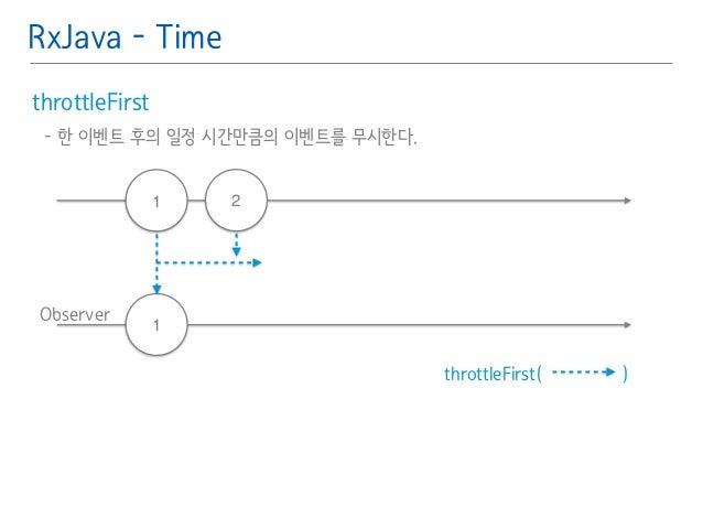 RxJava - Time  throttleFirst䯽  - 한 이벤트 후의 일정 시간만큼의 이벤트를 무시한다.䯽  !  Observer  throttleFirst( )  1 2  1