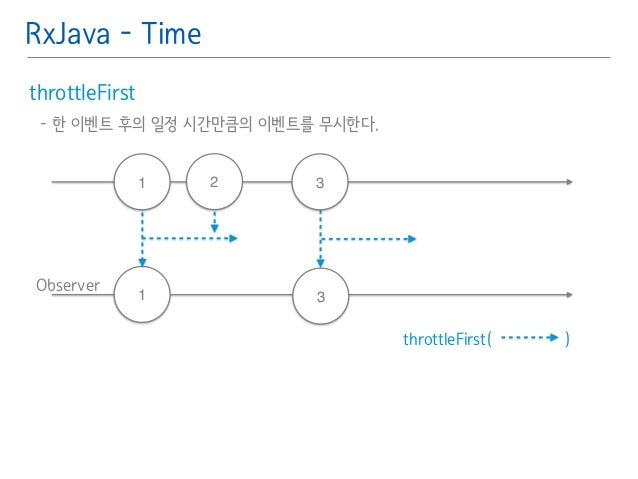 RxJava - Time  throttleFirst䯽  - 한 이벤트 후의 일정 시간만큼의 이벤트를 무시한다.䯽  !  Observer  throttleFirst( )  1  1  2 3  3