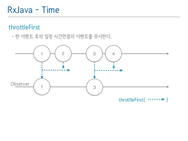 RxJava - Time  throttleFirst䯽  - 한 이벤트 후의 일정 시간만큼의 이벤트를 무시한다.䯽  !  Observer  throttleFirst( )  1  1  2 3 4  3