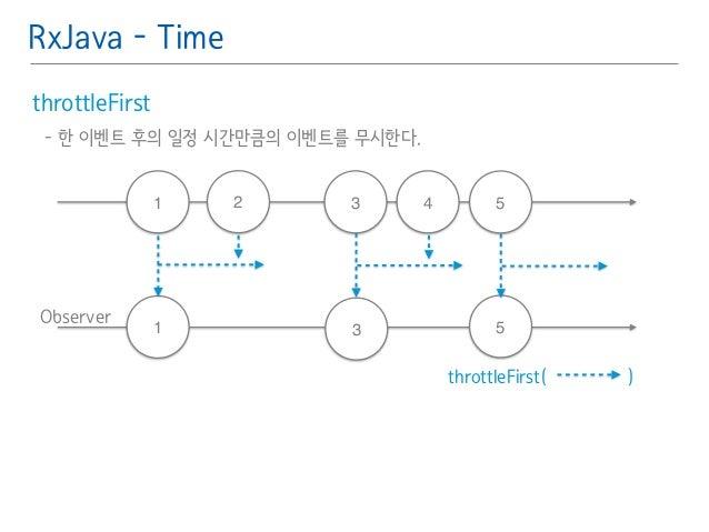 RxJava - Time  throttleFirst䯽  - 한 이벤트 후의 일정 시간만큼의 이벤트를 무시한다.䯽  !  Observer  3 5  throttleFirst( )  1  1  3  5  2 4
