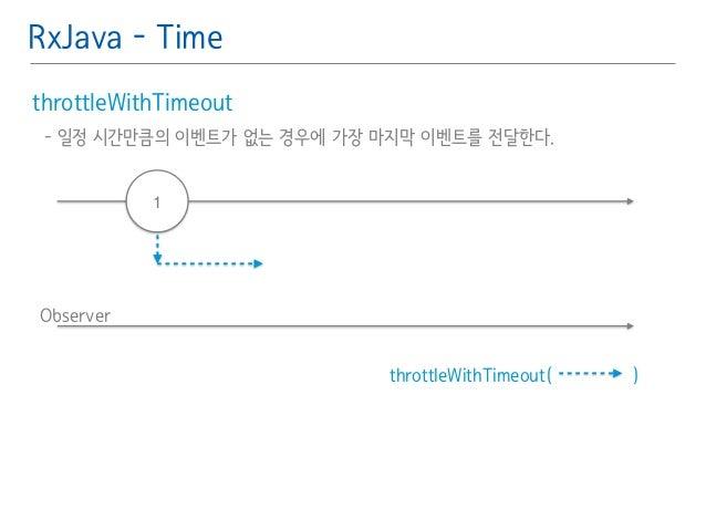 RxJava - Time  throttleWithTimeout䯽  - 일정 시간만큼의 이벤트가 없는 경우에 가장 마지막 이벤트를 전달한다.䯽  !  Observer  throttleWithTimeout( )  1
