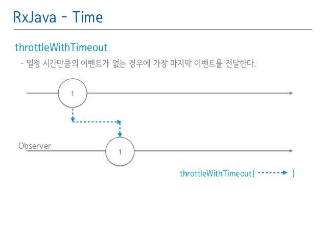 RxJava - Time  throttleWithTimeout䯽  - 일정 시간만큼의 이벤트가 없는 경우에 가장 마지막 이벤트를 전달한다.䯽  !  Observer  throttleWithTimeout( )  1  1