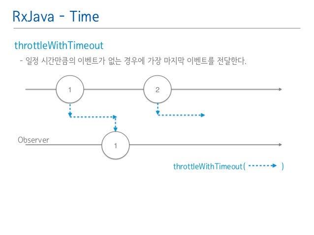 RxJava - Time  throttleWithTimeout䯽  - 일정 시간만큼의 이벤트가 없는 경우에 가장 마지막 이벤트를 전달한다.䯽  !  Observer  throttleWithTimeout( )  1 2  ...