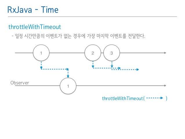 RxJava - Time  throttleWithTimeout䯽  - 일정 시간만큼의 이벤트가 없는 경우에 가장 마지막 이벤트를 전달한다.䯽  !  Observer  1 2 3  throttleWithTimeout( )...