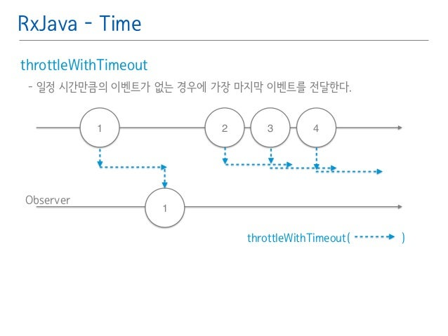 RxJava - Time  throttleWithTimeout䯽  - 일정 시간만큼의 이벤트가 없는 경우에 가장 마지막 이벤트를 전달한다.䯽  !  Observer  1 2 3 4  throttleWithTimeout(...