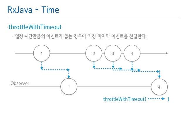 RxJava - Time  throttleWithTimeout䯽  - 일정 시간만큼의 이벤트가 없는 경우에 가장 마지막 이벤트를 전달한다.䯽  !  Observer  1 2 3 4  1 4  throttleWithTim...