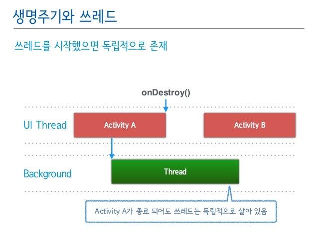 생명주기와 쓰레드  쓰레드를 시작했으면 독립적으로 존재  UI Thread Activity A  onDestroy()  Background Thread  Activity B  Activity A가 종료 되어도 쓰레드는 ...