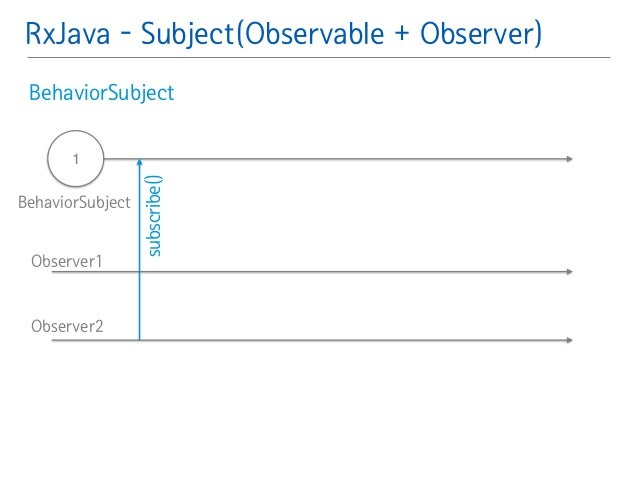 RxJava - Subject(Observable + Observer)  BehaviorSubject䯽  !  !  1  !  subscribe()  BehaviorSubject  Observer1  Observer2