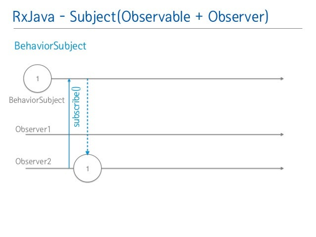 RxJava - Subject(Observable + Observer)  BehaviorSubject䯽  !  !  1  !  subscribe()  1  BehaviorSubject  Observer1  Observe...