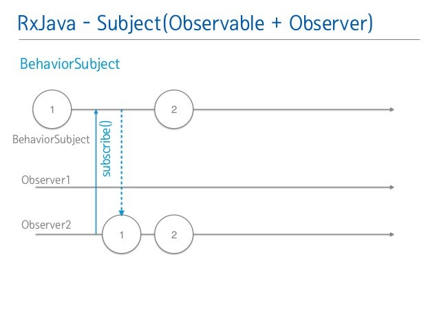 RxJava - Subject(Observable + Observer)  BehaviorSubject䯽  !  !  !  1 2  2  subscribe()  1  BehaviorSubject  Observer1  Ob...