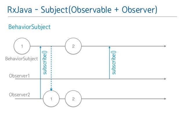 RxJava - Subject(Observable + Observer)  BehaviorSubject䯽  !  !  !  1 2  2  subscribe()  1  subscribe()  BehaviorSubject  ...