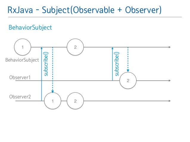 RxJava - Subject(Observable + Observer)  BehaviorSubject䯽  !  !  !  1 2  2  subscribe()  1  2  subscribe()  BehaviorSubjec...