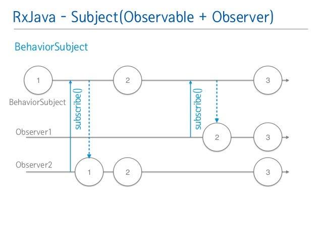 RxJava - Subject(Observable + Observer)  BehaviorSubject䯽  !  !  !  1 2  2  subscribe()  1  2  3  3  3  subscribe()  Behav...