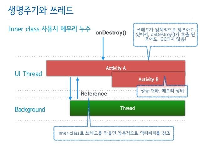 생명주기와 쓰레드  Inner class 사용시 메무리 누수  UI Thread  Activity A  Reference  Background Thread  쓰레드가 암묵적으로 참조하고  있어서, onDestroy()가...