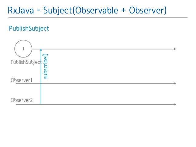 RxJava - Subject(Observable + Observer)  PublishSubject䯽  !  !  1  subscribe()  PublishSubject  Observer1  Observer2