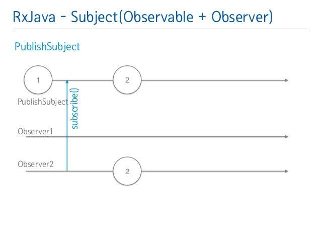 RxJava - Subject(Observable + Observer)  PublishSubject䯽  !  !  1 2  2  subscribe()  PublishSubject  Observer1  Observer2
