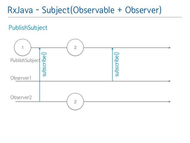 RxJava - Subject(Observable + Observer)  PublishSubject䯽  !  !  1 2  2  subscribe()  subscribe()  PublishSubject  Observer...