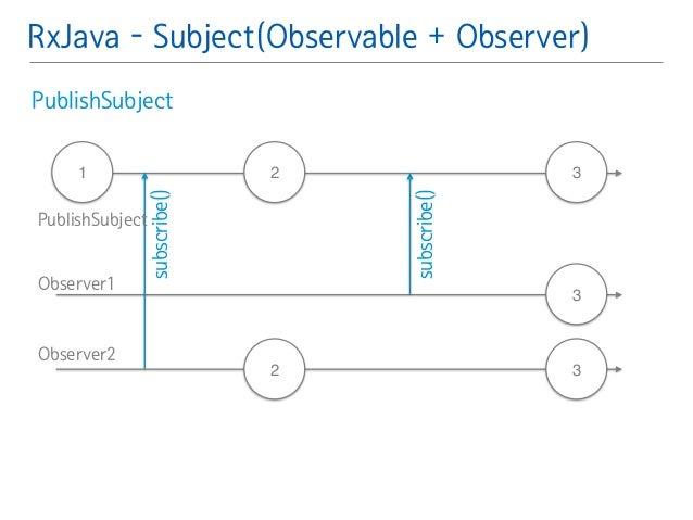 RxJava - Subject(Observable + Observer)  PublishSubject䯽  !  !  1 2  subscribe() 3  2  3  3  subscribe()  PublishSubject  ...