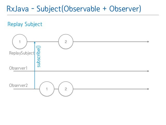 RxJava - Subject(Observable + Observer)  Replay Subject䯽  !  !  1 2  2  subscribe()  ReplaySubject  Observer1  Observer2  ...
