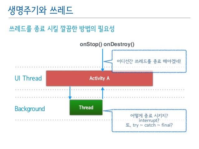 생명주기와 쓰레드  쓰레드를 종료 시킬 깔끔한 방법의 필요성  onStop() onDestroy()  UI Thread Activity A  Background Thread  어디선간 쓰레드를 종료 해야겠네!  어떻게 ...