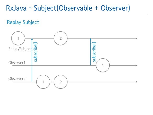 RxJava - Subject(Observable + Observer)  Replay Subject䯽  !  !  1 2  2  subscribe()  subscribe()  ReplaySubject  Observer1...