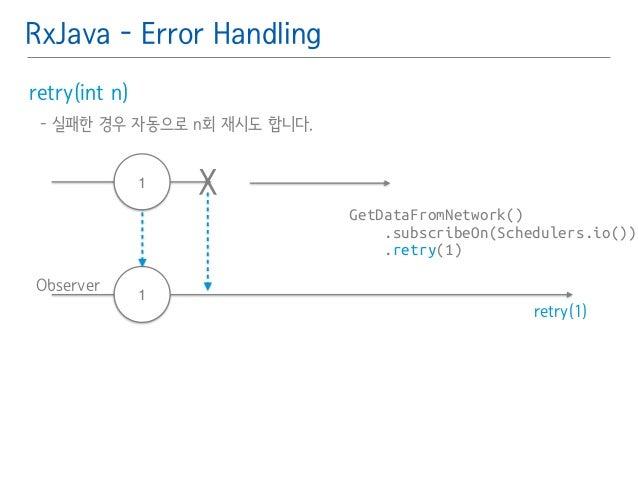 RxJava - Error Handling  retry(int n)䯽  - 실패한 경우 자동으로 n회 재시도 합니다.䯽  !  GetDataFromNetwork()  .subscribeOn(Schedulers.io())...