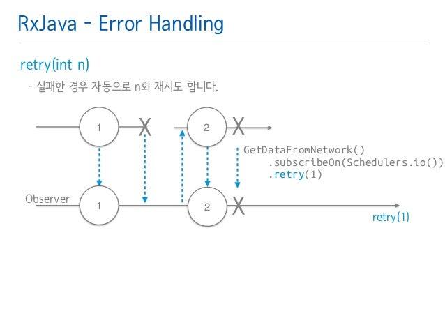 RxJava - Error Handling  retry(int n)䯽  - 실패한 경우 자동으로 n회 재시도 합니다.䯽  !  2 X  GetDataFromNetwork()  .subscribeOn(Schedulers....