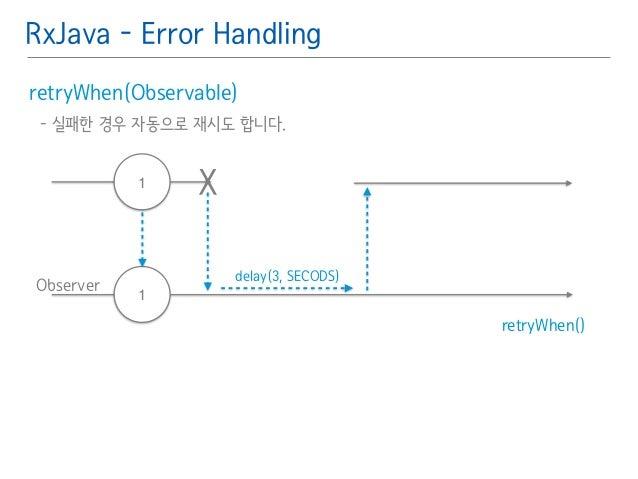 RxJava - Error Handling  retryWhen(Observable)䯽  - 실패한 경우 자동으로 재시도 합니다.䯽  !  Observer  retryWhen()  1 X  1  delay(3, SECOD...