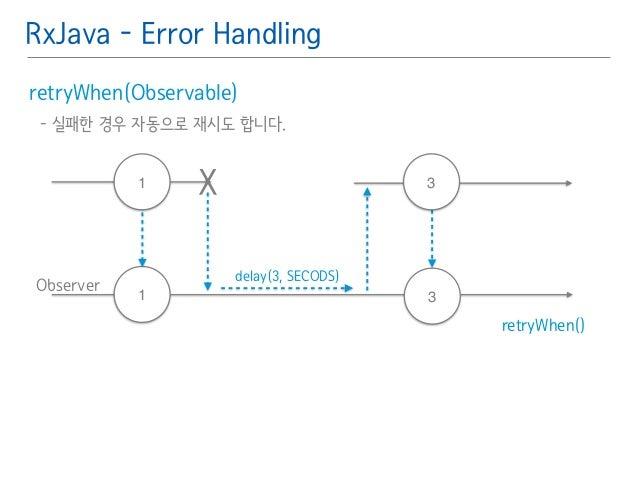 RxJava - Error Handling  retryWhen(Observable)䯽  - 실패한 경우 자동으로 재시도 합니다.䯽  !  Observer  retryWhen()  1 X  1  3  3  delay(3,...