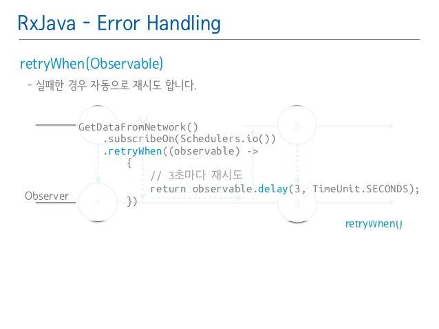 RxJava - Error Handling  retryWhen(Observable)䯽  - 실패한 경우 자동으로 재시도 합니다.䯽  !  Observer  retryWhen()  !  GetDataFromNetwork(...