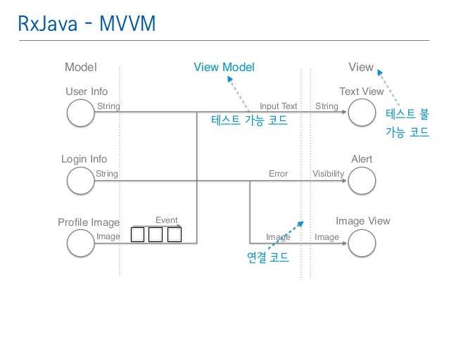 RxJava - MVVM  Model View  User Info  String String  Login Info  String  Profile Image  Text View  Alert  Image View  Inpu...