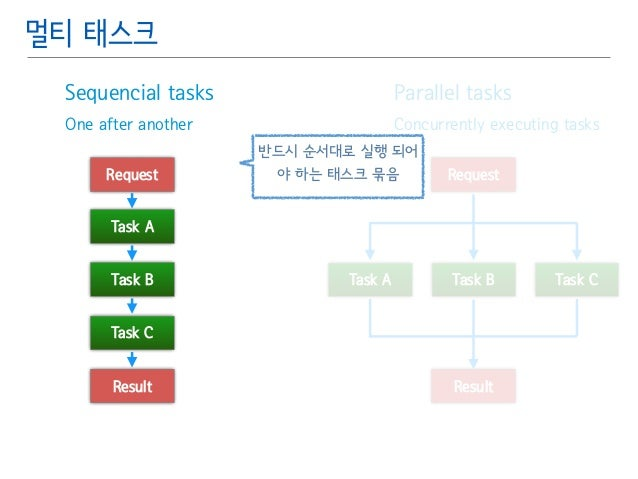 Parallel tasks䯽  Concurrently executing tasks  멀티 태스크  Sequencial tasks䯽  One after another  Request  Task A  Task B  Task...