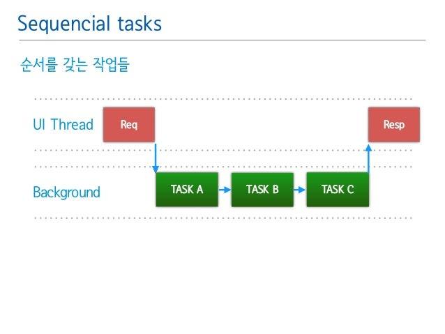 Sequencial tasks  순서를 갖는 작업들  UI Thread Req Resp  Background TASK A TASK B TASK C